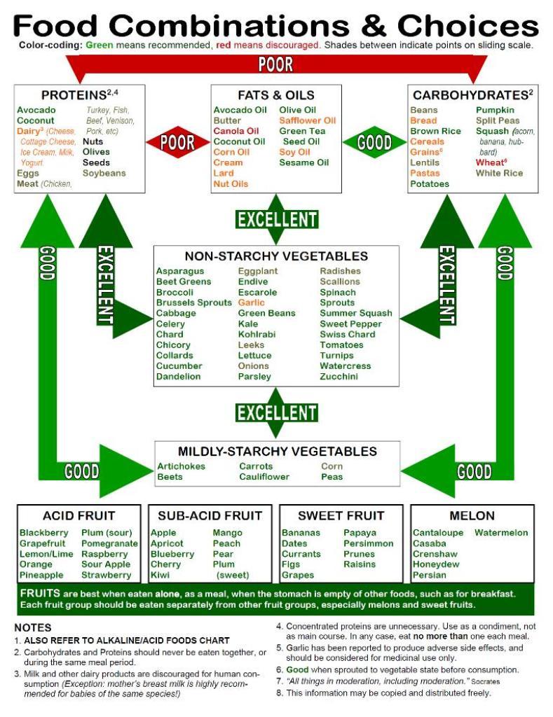 Food Combinations Chart